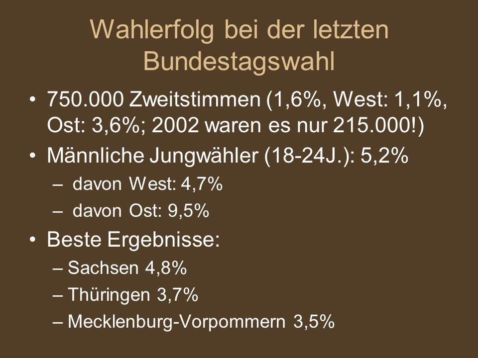 Wahlerfolg bei der letzten Bundestagswahl 750.000 Zweitstimmen (1,6%, West: 1,1%, Ost: 3,6%; 2002 waren es nur 215.000!) Männliche Jungwähler (18-24J.): 5,2% – davon West: 4,7% – davon Ost: 9,5% Beste Ergebnisse: –Sachsen 4,8% –Thüringen 3,7% –Mecklenburg-Vorpommern 3,5%