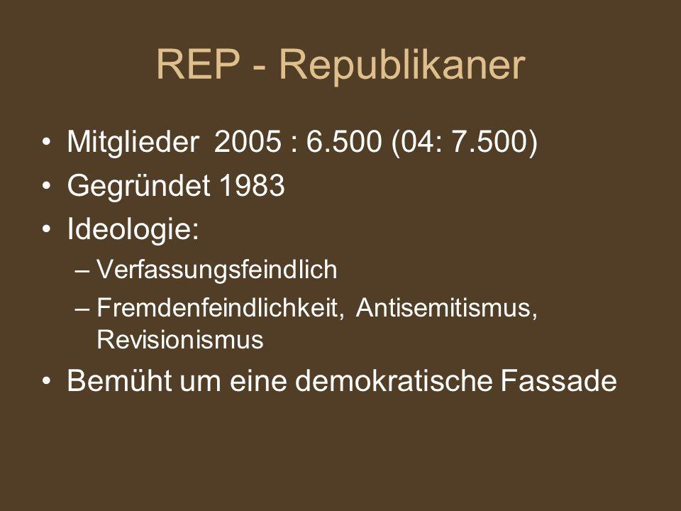 REP - Republikaner Mitglieder 2005 : 6.500 (04: 7.500) Gegründet 1983 Ideologie: –Verfassungsfeindlich –Fremdenfeindlichkeit, Antisemitismus, Revisionismus Bemüht um eine demokratische Fassade