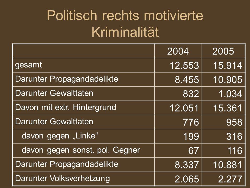 Politisch rechts motivierte Kriminalität 20042005 gesamt 12.55315.914 Darunter Propagandadelikte 8.45510.905 Darunter Gewalttaten 8321.034 Davon mit extr.