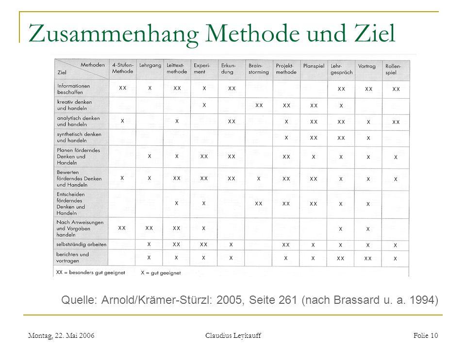 Montag, 22. Mai 2006 Claudius Leykauff Folie 10 Zusammenhang Methode und Ziel Quelle: Arnold/Krämer-Stürzl: 2005, Seite 261 (nach Brassard u. a. 1994)