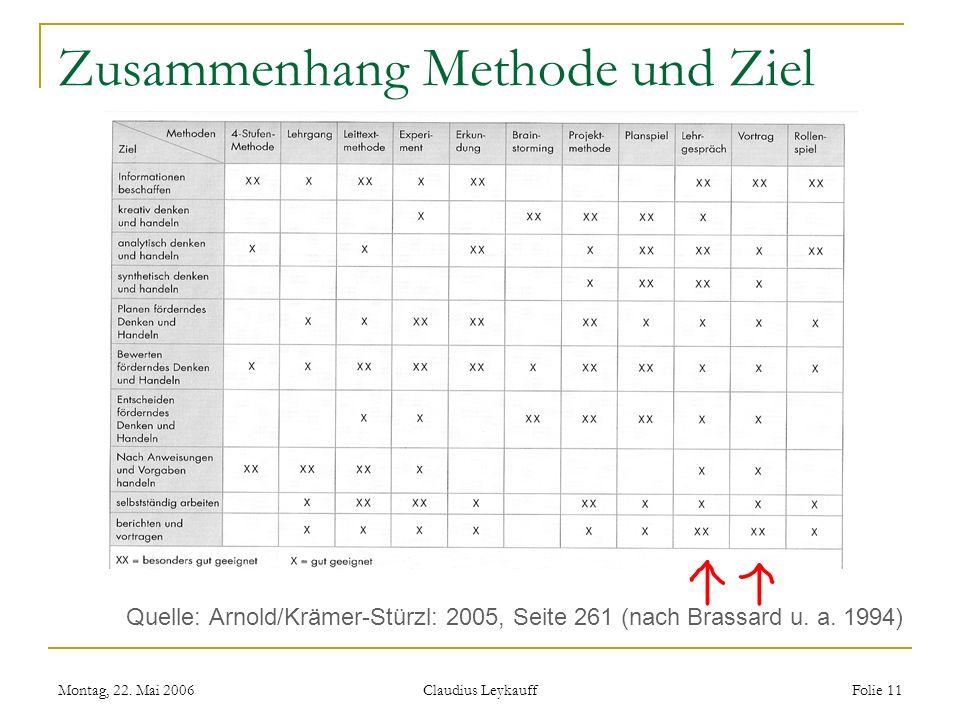 Montag, 22. Mai 2006 Claudius Leykauff Folie 11 Zusammenhang Methode und Ziel Quelle: Arnold/Krämer-Stürzl: 2005, Seite 261 (nach Brassard u. a. 1994)