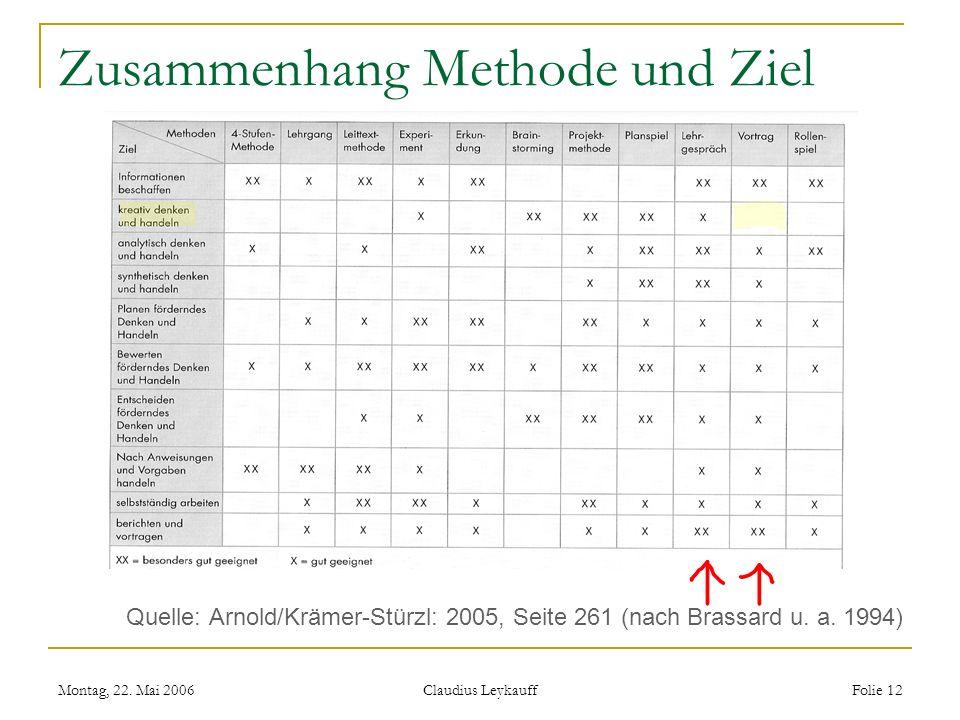 Montag, 22. Mai 2006 Claudius Leykauff Folie 12 Zusammenhang Methode und Ziel Quelle: Arnold/Krämer-Stürzl: 2005, Seite 261 (nach Brassard u. a. 1994)