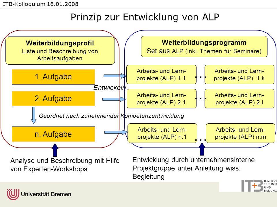 ITB-Kolloquium 16.01.2008 Weiterbildungsprogramm Set aus ALP (inkl. Themen für Seminare) Arbeits- und Lern- projekte (ALP) 1.1 1. Aufgabe 2. Aufgabe n