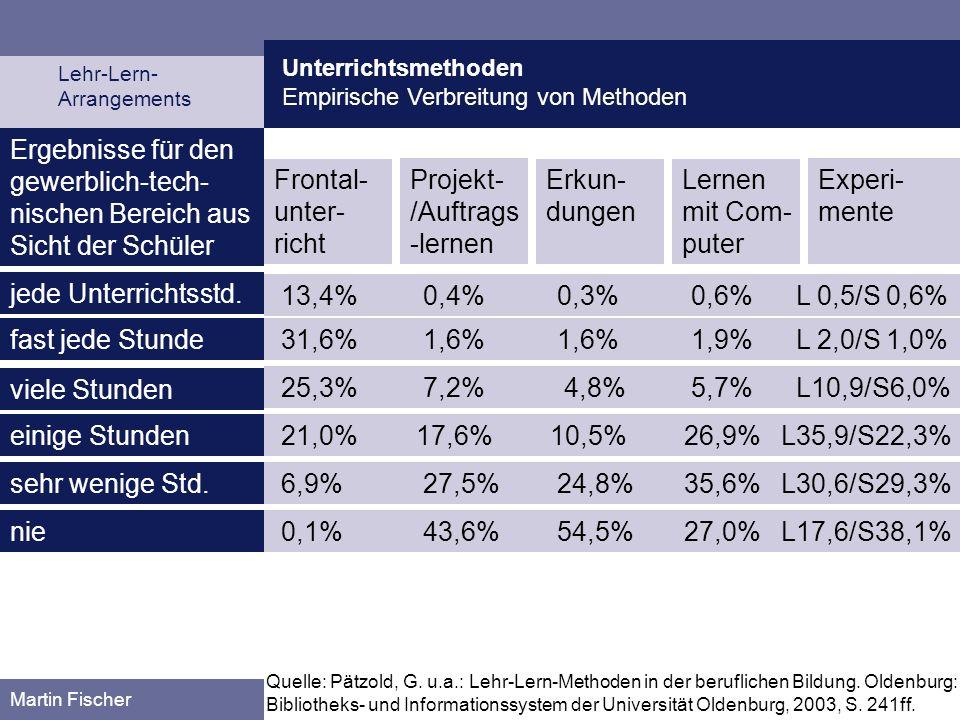 Unterrichtsmethoden Empirische Verbreitung von Methoden Lehr-Lern- Arrangements Martin Fischer Ergebnisse für den gewerblich-tech- nischen Bereich aus