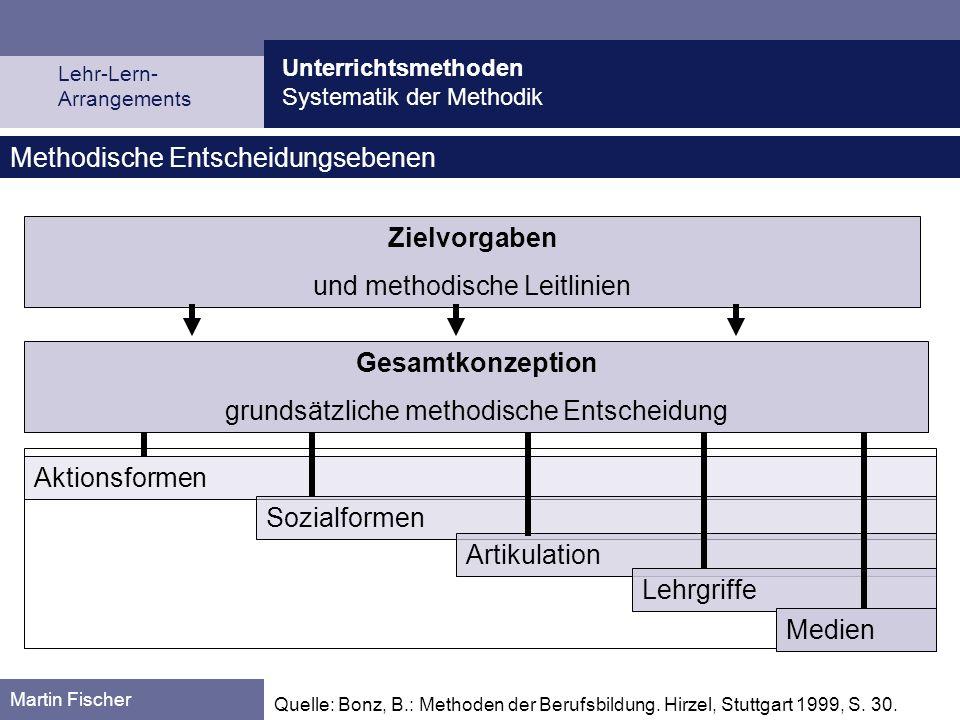 Unterrichtsmethoden Systematik der Methodik Martin Fischer Die sechs Entscheidungseben en sind begründet durch: Das Raster der Ent- scheidungsebenen erleichtert: die Bestimmung der Position praktizierter oder neuer Methoden.