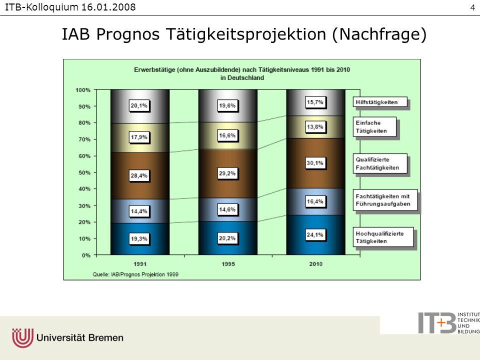 ITB-Kolloquium 16.01.2008 5 Arbeitsbereiche in WAP - Betriebliche Profile Referenzsystem für die Weiterbildung Gruppenkoordinator/-führer [An-/Ungelernte, ältere Erwerbstätige] Qualitätsfachkraft [An-/Ungelernte, ältere Erwerbstätige] Fertigungsfachkraft [An-/Ungelernte] Maschinen- und Anlagenführer mit unterschiedlichem Aufgabenzuschnitt Kaschierer (kleiner Anlagenführer) [An-/Ungelernte] Siebdrucker [An-/Ungelernte] Anlagenführer [Facharbeiter & An-/Ungelernte] Einsteller (weiter Aufgabenzuschnitt mit Personal- und Führungsfunktion) [Facharbeiter & Angelernte] Rundteilfertiger/Verzahner [Facharbeiter] Interne Logistik [An-/Ungelernte]