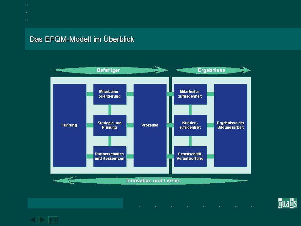 Grundannahme des EFQM - Modells Das EFQM-Modell beruht auf folgender Annahme: Kundenzufriedenheit, Mitarbeiterzufriedenheit und positive gesellschaftliche Verantwortung und Image werden durch ein Managementkonzept erzielt, welches durch eine spezifische Politik und Strategie, eine geeignete Mitarbeiterorientierung, sowie durch das Management der Ressourcen und Prozesse zu herausragenden Geschäftsergebnissen führt.