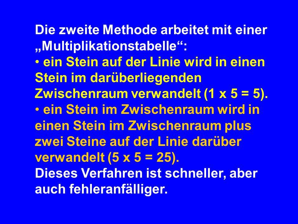 I X C M Resulutio des Multiplikators, Auslegen des Ergebnisses, Elevatio im Ergebnis: 150 x 5 = 750