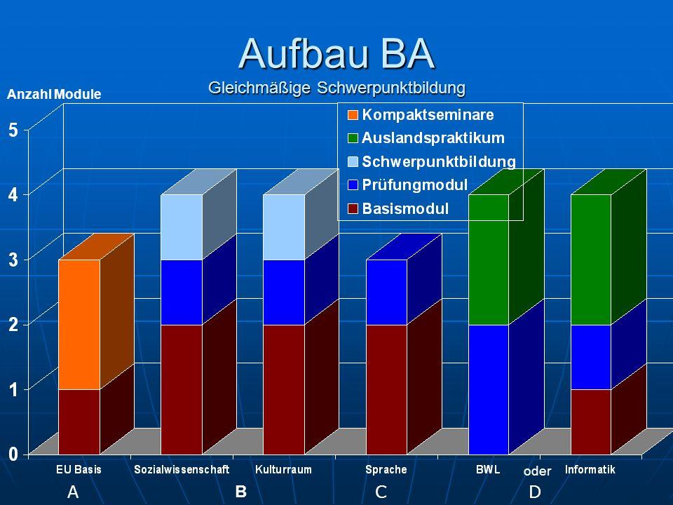 Aufbau BA Gleichmäßige Schwerpunktbildung B ACD Anzahl Module oder