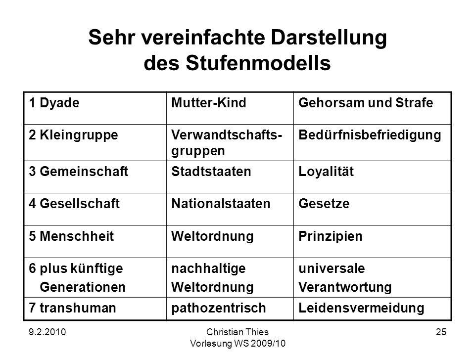 9.2.2010Christian Thies Vorlesung WS 2009/10 25 Sehr vereinfachte Darstellung des Stufenmodells 1 DyadeMutter-KindGehorsam und Strafe 2 KleingruppeVer
