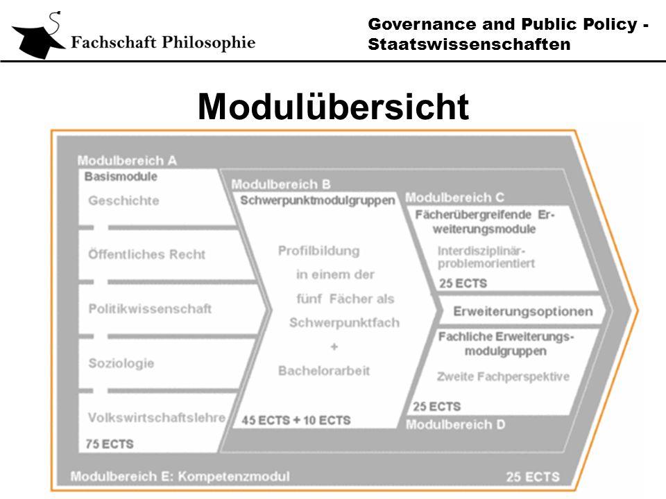 Governance and Public Policy - Staatswissenschaften Modulübersicht