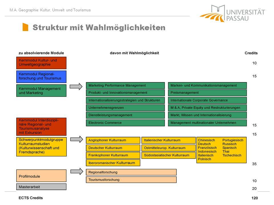 M.A. Geographie: Kultur, Umwelt und Tourismus geographie@uni-passau.de Struktur mit Wahlmöglichkeiten