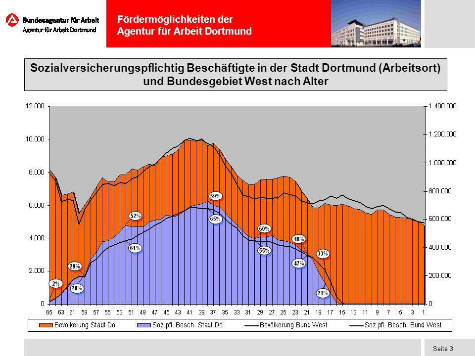 Fördermöglichkeiten der Agentur für Arbeit Dortmund Seite 4 Sozialversicherungspflichtig Beschäftigte in der Stadt Dortmund (Wohnort) und Bundesgebiet West nach Alter