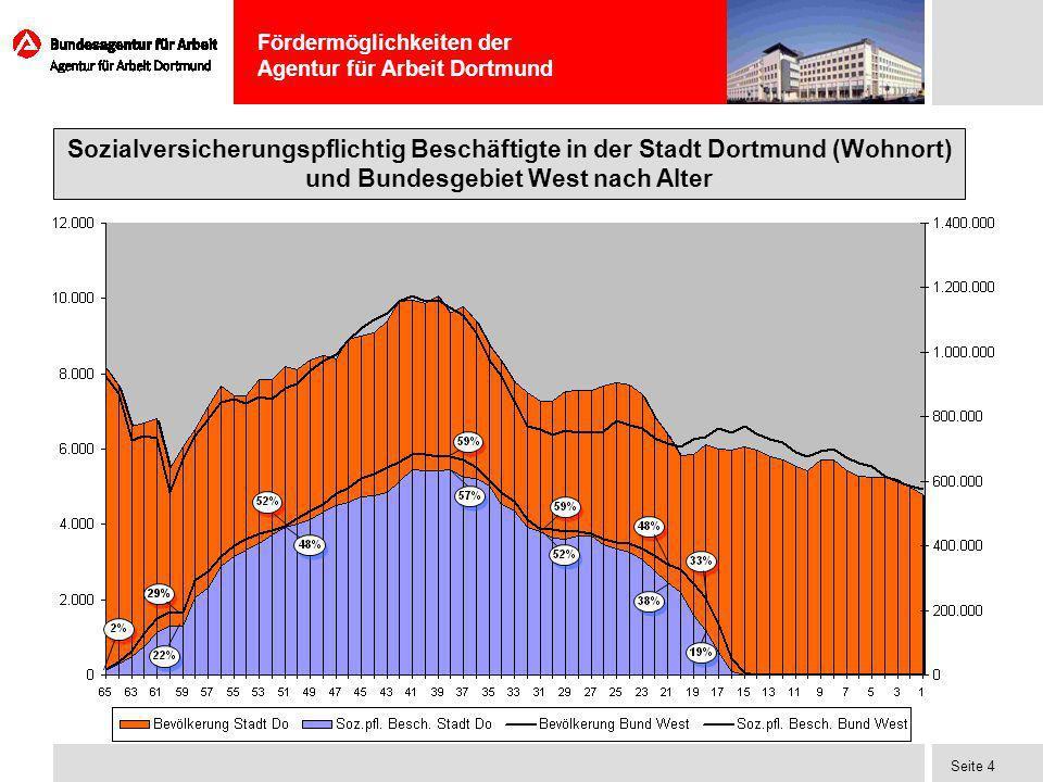 Fördermöglichkeiten der Agentur für Arbeit Dortmund Seite 4 Sozialversicherungspflichtig Beschäftigte in der Stadt Dortmund (Wohnort) und Bundesgebiet