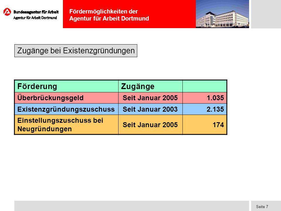 Fördermöglichkeiten der Agentur für Arbeit Dortmund Seite 7 Zugänge bei Existenzgründungen FörderungZugänge Überbrückungsgeld Seit Januar 2005 1.035 E