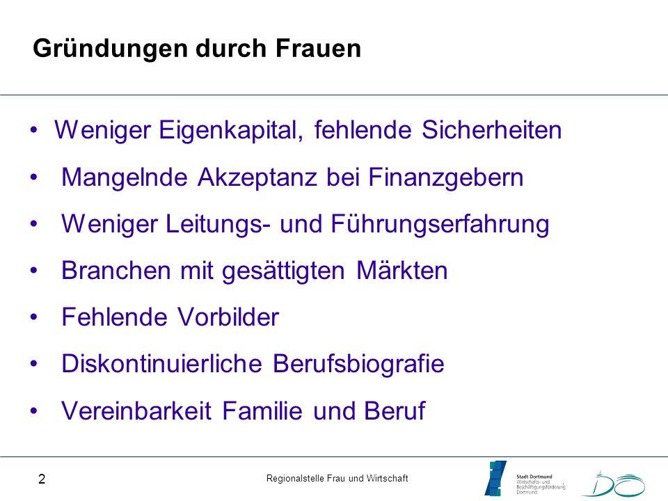 Regionalstelle Frau und Wirtschaft 3 Von Frauen geführte Unternehmen 28% aller Selbstständigen in Deutschland sind Frauen Frauen-Unternehmen im Vergleich zu Männer-U Weniger Umsatz Weniger Beschäftigte (58 % keine, 36% max.