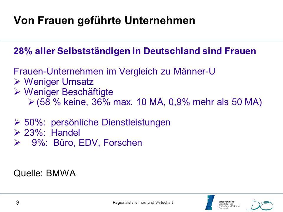 Regionalstelle Frau und Wirtschaft 3 Von Frauen geführte Unternehmen 28% aller Selbstständigen in Deutschland sind Frauen Frauen-Unternehmen im Vergle
