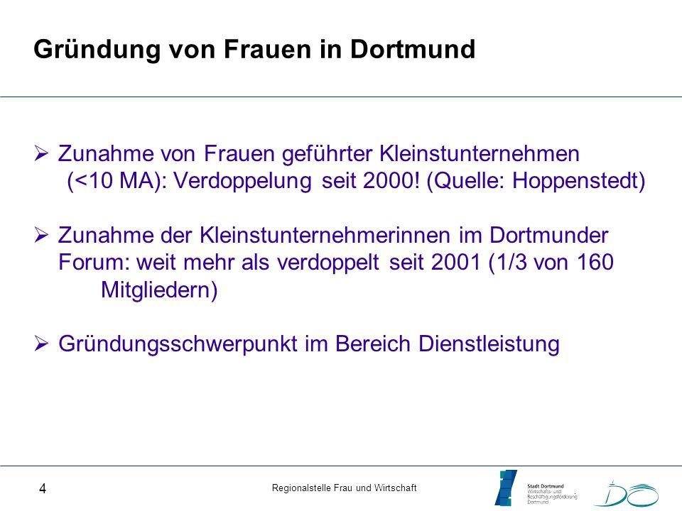 Regionalstelle Frau und Wirtschaft 4 Gründung von Frauen in Dortmund Zunahme von Frauen geführter Kleinstunternehmen (<10 MA): Verdoppelung seit 2000!