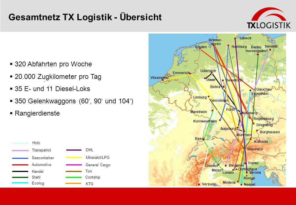 Gesamtnetz TX Logistik - Übersicht 320 Abfahrten pro Woche 20.000 Zugkilometer pro Tag 35 E- und 11 Diesel-Loks 350 Gelenkwaggons (60, 90 und 104) Ran