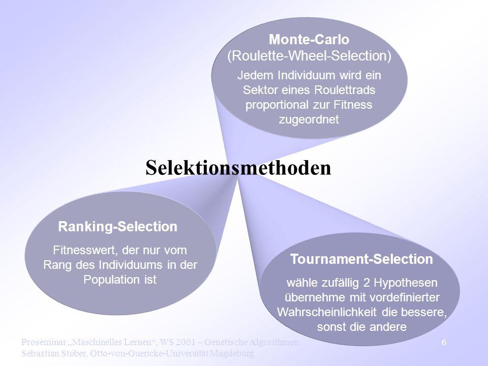 Proseminar Maschinelles Lernen, WS 2001 – Genetische Algorithmen Sebastian Stober, Otto-von-Guericke-Universität Magdeburg 6 Tournament-Selection wähle zufällig 2 Hypothesen übernehme mit vordefinierter Wahrscheinlichkeit die bessere, sonst die andere Ranking-Selection Fitnesswert, der nur vom Rang des Individuums in der Population ist Monte-Carlo (Roulette-Wheel-Selection) Jedem Individuum wird ein Sektor eines Roulettrads proportional zur Fitness zugeordnet Selektionsmethoden