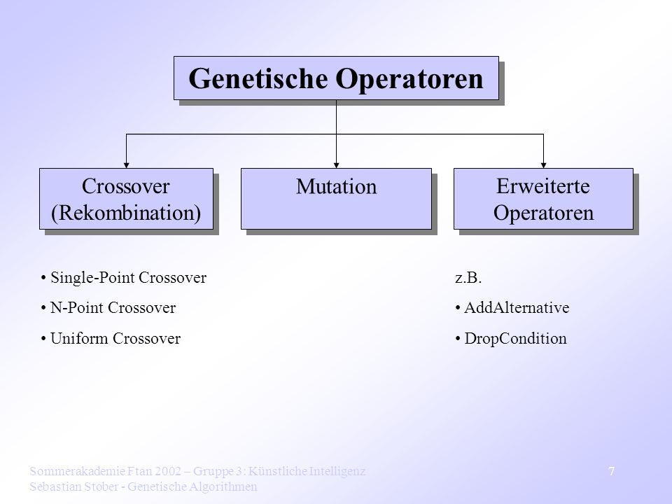 Sommerakademie Ftan 2002 – Gruppe 3: Künstliche Intelligenz Sebastian Stober - Genetische Algorithmen 7 Genetische Operatoren Crossover (Rekombination