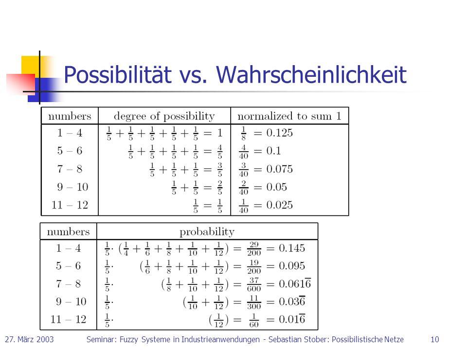 27. März 2003Seminar: Fuzzy Systeme in Industrieanwendungen - Sebastian Stober: Possibilistische Netze10 Possibilität vs. Wahrscheinlichkeit