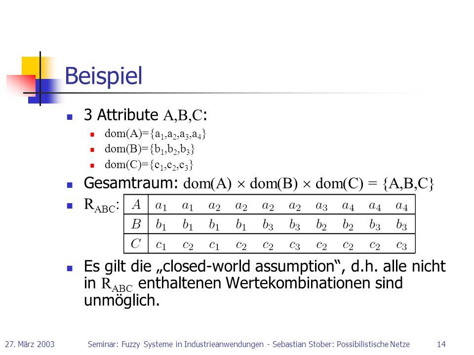 27. März 2003Seminar: Fuzzy Systeme in Industrieanwendungen - Sebastian Stober: Possibilistische Netze14 Beispiel 3 Attribute A,B,C : dom(A)={a 1,a 2,