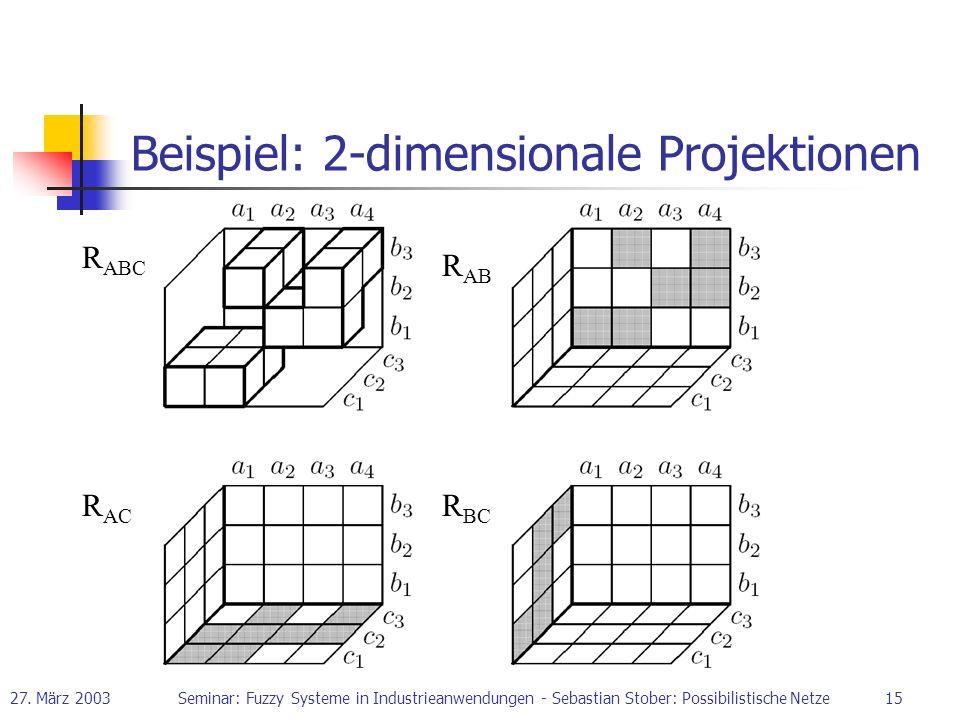 27. März 2003Seminar: Fuzzy Systeme in Industrieanwendungen - Sebastian Stober: Possibilistische Netze15 Beispiel: 2-dimensionale Projektionen R ABC R