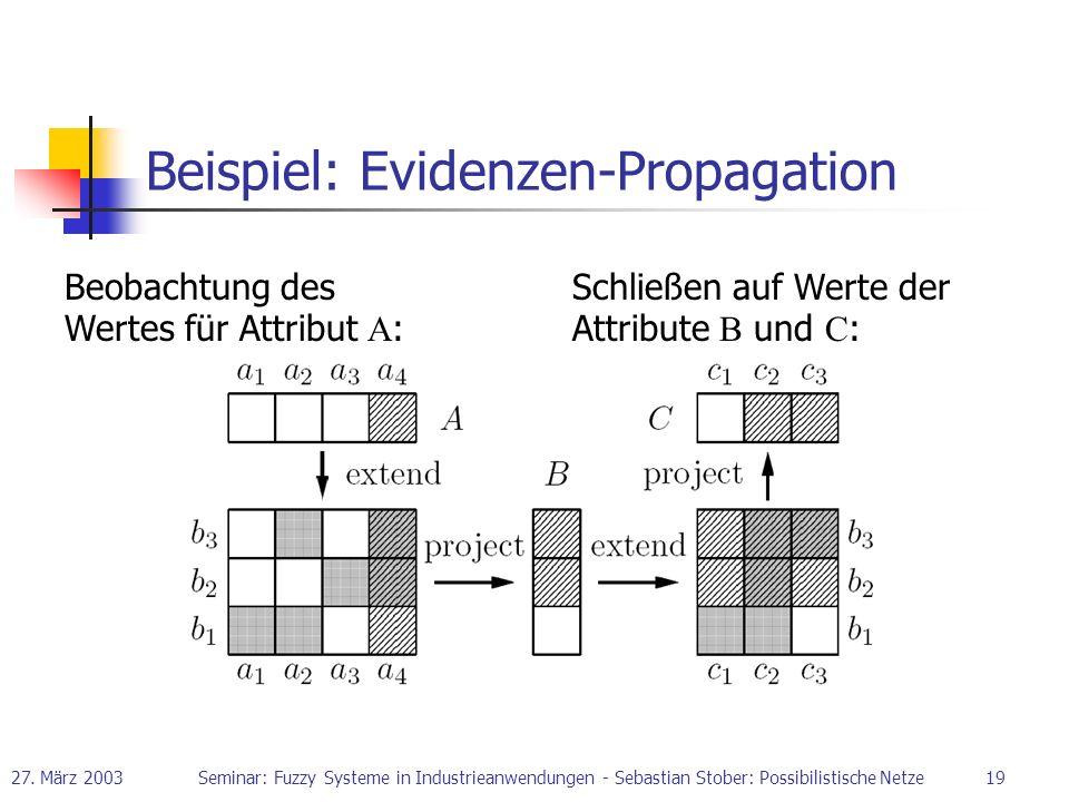 27. März 2003Seminar: Fuzzy Systeme in Industrieanwendungen - Sebastian Stober: Possibilistische Netze19 Beispiel: Evidenzen-Propagation Beobachtung d