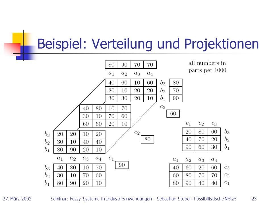 27. März 2003Seminar: Fuzzy Systeme in Industrieanwendungen - Sebastian Stober: Possibilistische Netze23 Beispiel: Verteilung und Projektionen