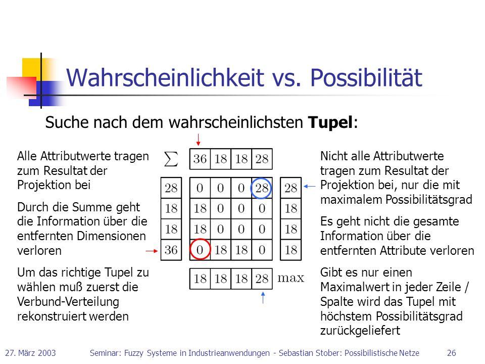 27. März 2003Seminar: Fuzzy Systeme in Industrieanwendungen - Sebastian Stober: Possibilistische Netze26 Wahrscheinlichkeit vs. Possibilität Suche nac