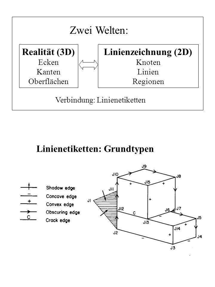 Linienetiketten: Grundtypen Realität (3D) Ecken Kanten Oberflächen Linienzeichnung (2D) Knoten Linien Regionen Zwei Welten: Verbindung: Linienetikette