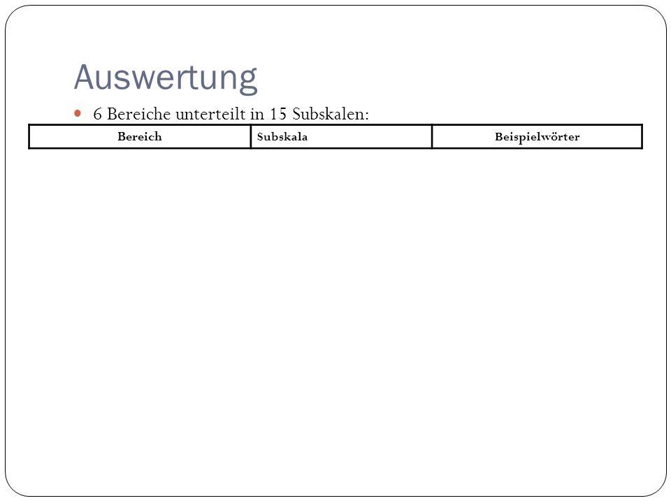 Auswertung 6 Bereiche unterteilt in 15 Subskalen: Bereich SubskalaBeispielwörter