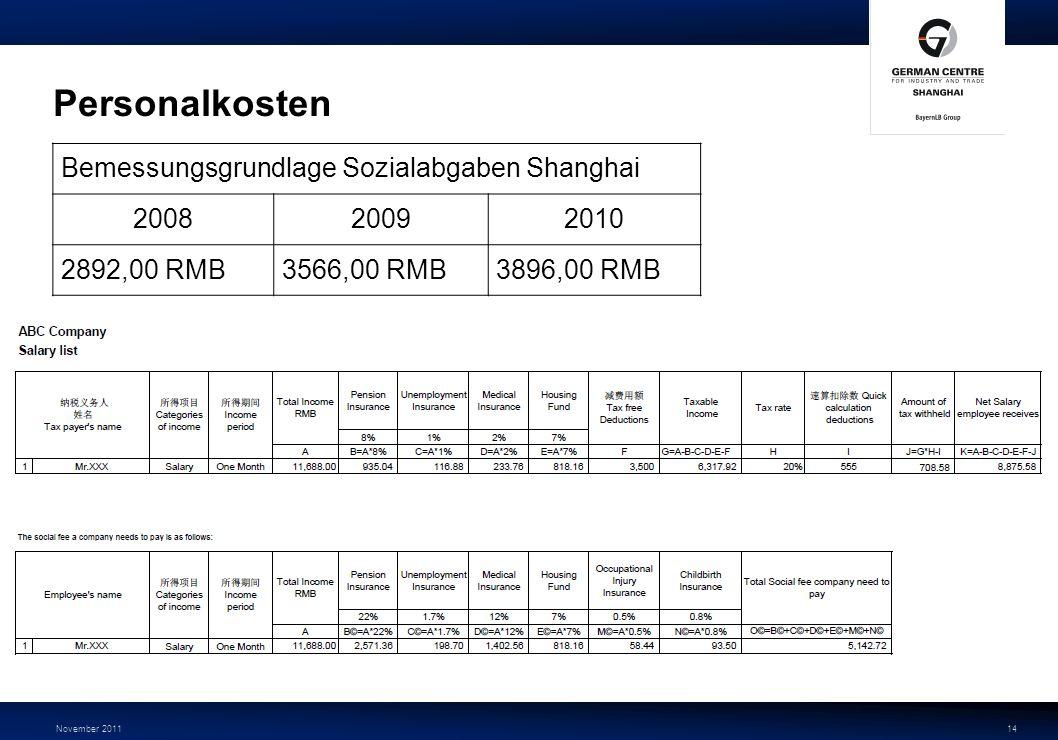 November 201114 Personalkosten Bemessungsgrundlage Sozialabgaben Shanghai 200820092010 2892,00 RMB3566,00 RMB3896,00 RMB