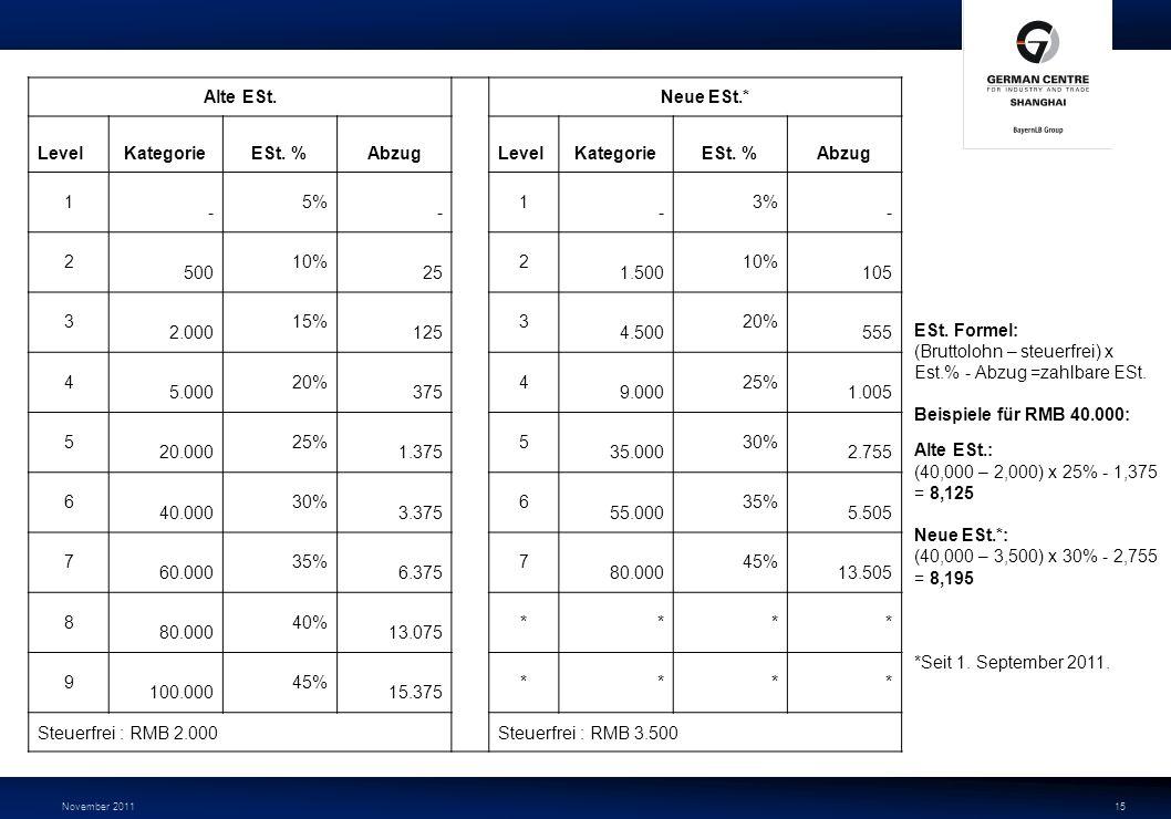 November 201115 Alte ESt. Neue ESt.* LevelKategorieESt. %AbzugLevelKategorieESt. %Abzug 1 - 5% - 1 - 3% - 2 500 10% 25 2 1.500 10% 105 3 2.000 15% 125