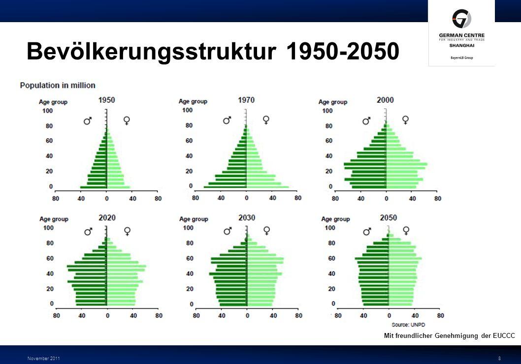 November 20118 Bevölkerungsstruktur 1950-2050 Mit freundlicher Genehmigung der EUCCC