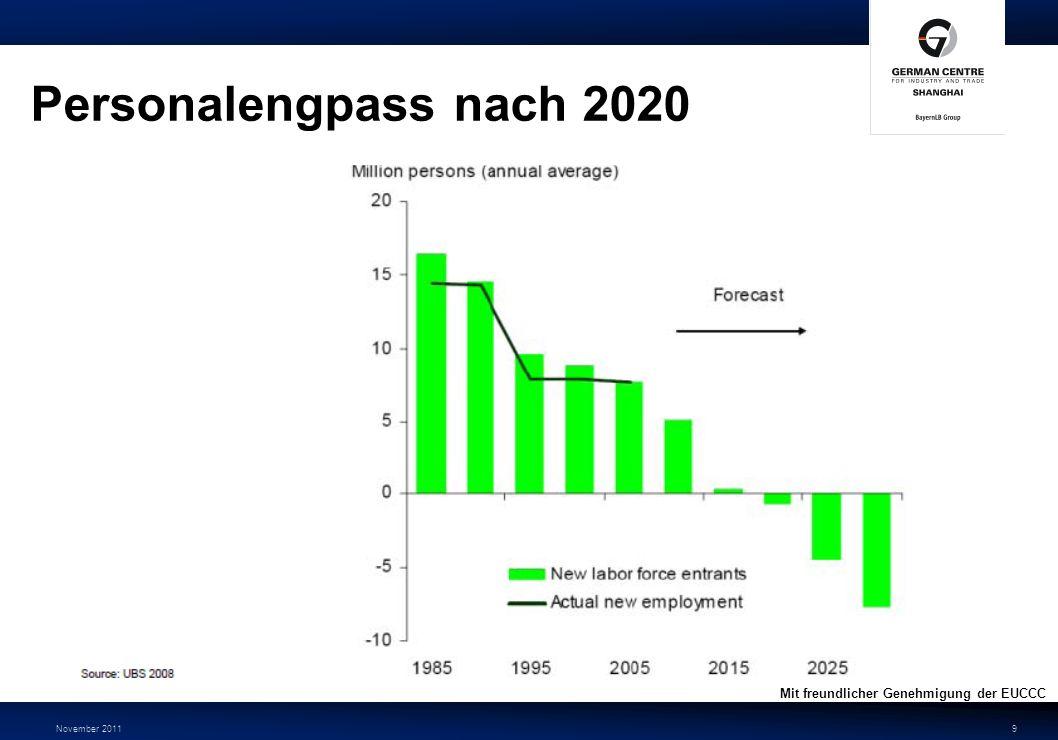 November 20119 Personalengpass nach 2020 Mit freundlicher Genehmigung der EUCCC