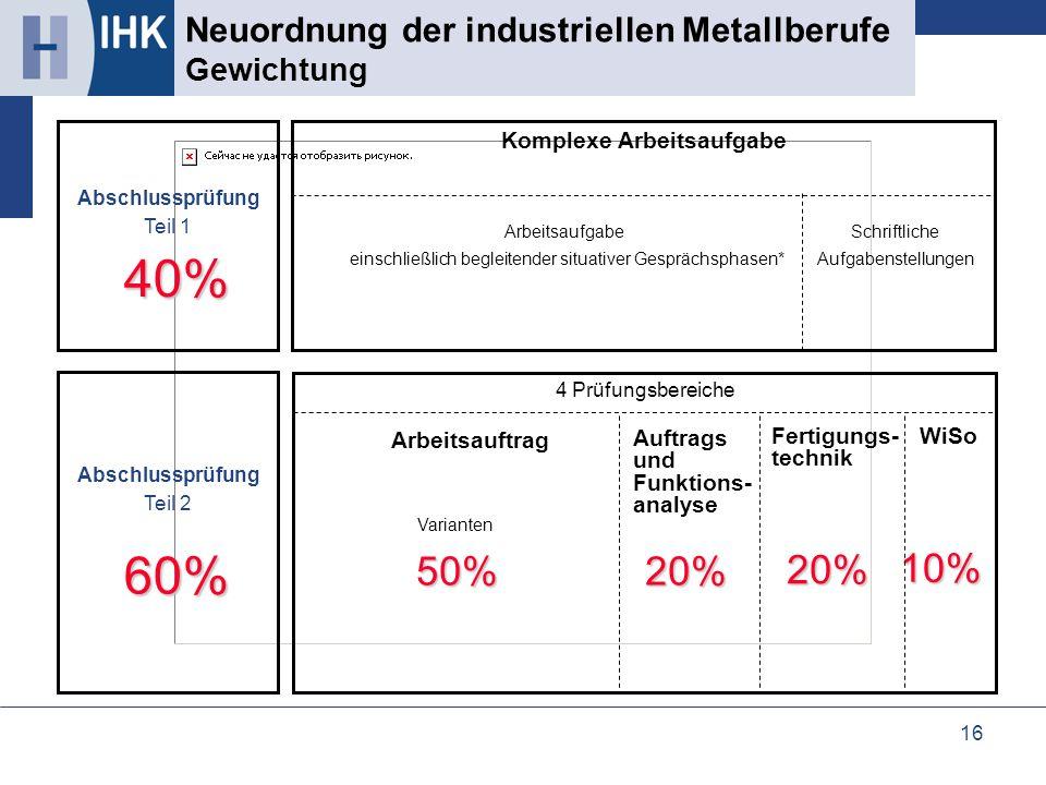 16 Neuordnung der industriellen Metallberufe Gewichtung 10% 10%40%60% 50% 50% 20% 20% Schriftliche Aufgabenstellungen Abschlussprüfung Teil 1 Abschlus
