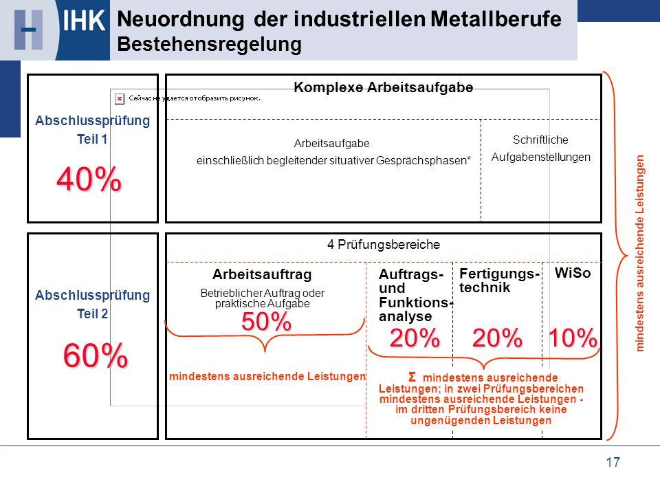 17 Neuordnung der industriellen Metallberufe Bestehensregelung mindestens ausreichende Leistungen Abschlussprüfung Teil 1 Abschlussprüfung Teil 2 Komp