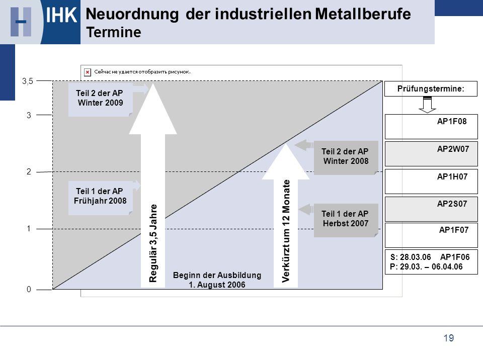 19 Neuordnung der industriellen Metallberufe Vergleich der Ausbildungsstrukturen Neuordnung der industriellen Metallberufe Termine 1 2 3 3,5 0 Regulär