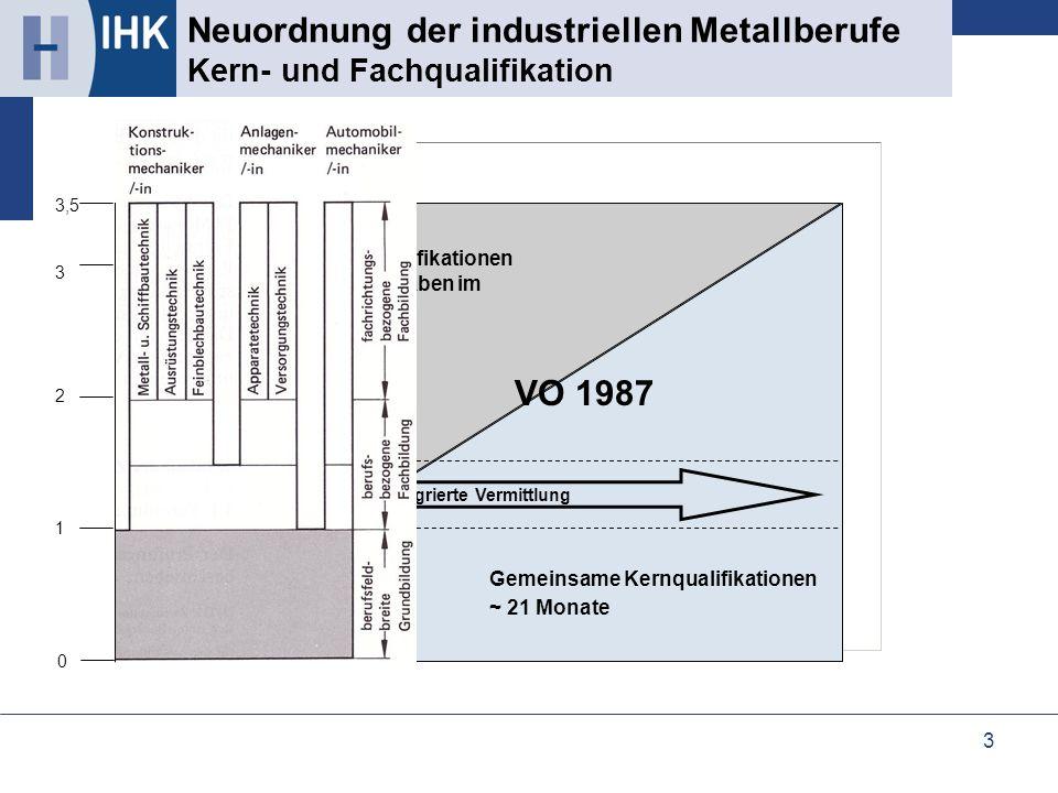 3 Neuordnung der industriellen Metallberufe Vergleich der Ausbildungsstrukturen Neuordnung der industriellen Metallberufe Kern- und Fachqualifikation