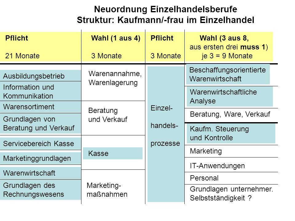 Neuordnung Einzelhandelsberufe Struktur: Kaufmann/-frau im Einzelhandel Pflicht Wahl (1 aus 4) Pflicht Wahl (3 aus 8, aus ersten drei muss 1) 21 Monat