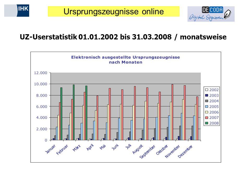 Ursprungszeugnisse online UZ-Userstatistik 01.01.2002 bis 31.03.2008 / monatsweise