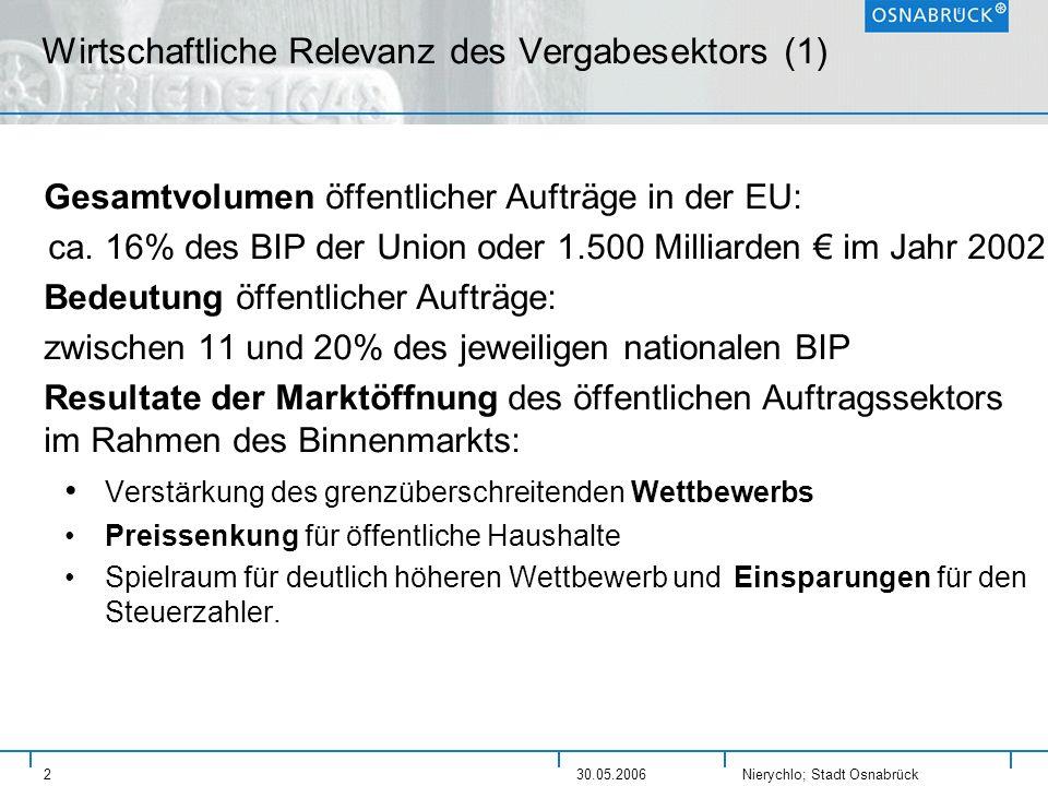 Nierychlo; Stadt Osnabrück 230.05.2006 Wirtschaftliche Relevanz des Vergabesektors (1) Gesamtvolumen öffentlicher Aufträge in der EU: ca. 16% des BIP