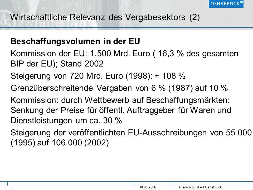 Nierychlo; Stadt Osnabrück 330.05.2006 Wirtschaftliche Relevanz des Vergabesektors (2) Beschaffungsvolumen in der EU Kommission der EU: 1.500 Mrd. Eur