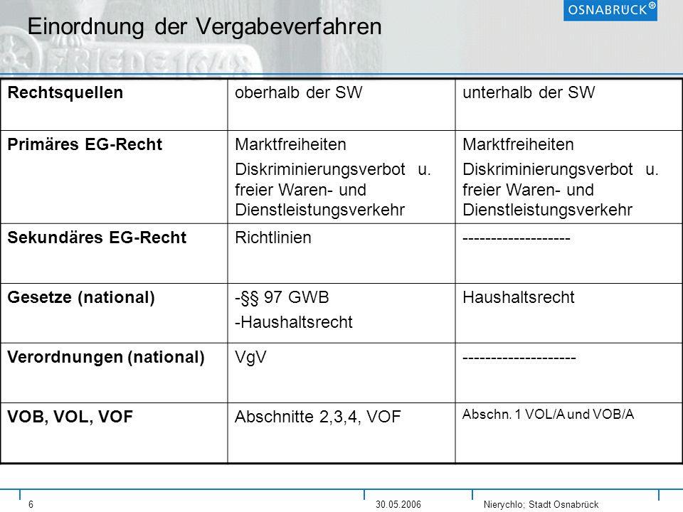 Nierychlo; Stadt Osnabrück 630.05.2006 Einordnung der Vergabeverfahren Rechtsquellenoberhalb der SWunterhalb der SW Primäres EG-RechtMarktfreiheiten D