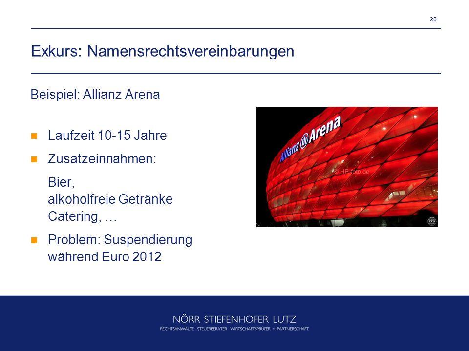 30 Exkurs: Namensrechtsvereinbarungen 30 Beispiel: Allianz Arena Laufzeit 10-15 Jahre Zusatzeinnahmen: Bier, alkoholfreie Getränke Catering, … Problem