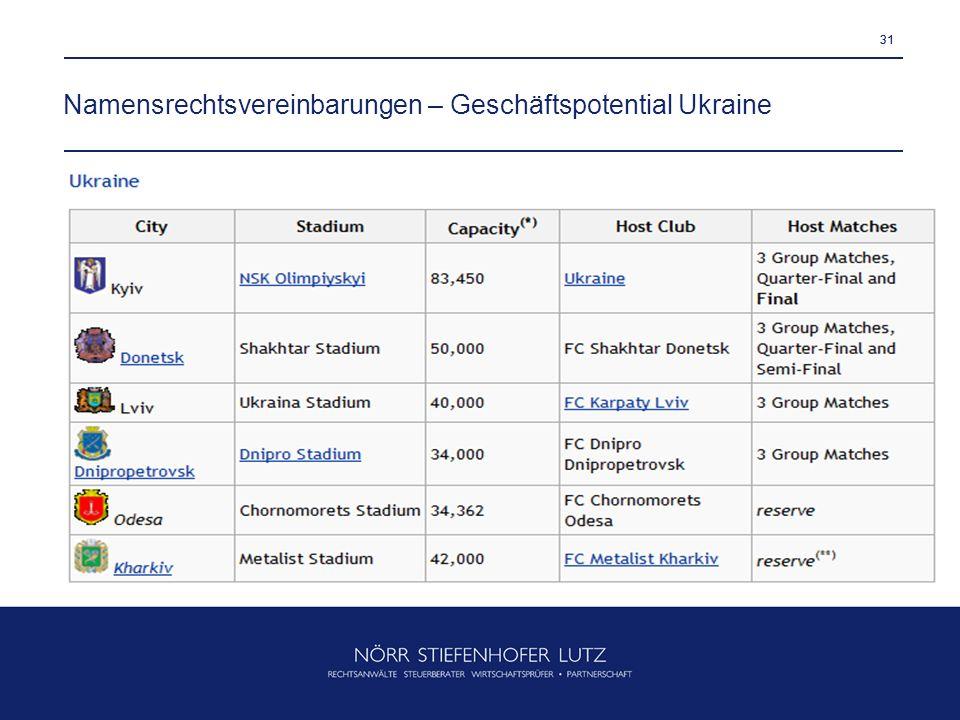 31 Namensrechtsvereinbarungen – Geschäftspotential Ukraine 31