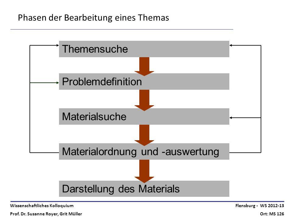 Wissenschaftliches Kolloquium Prof. Dr. Susanne Royer, Grit Müller Flensburg - WS 2012-13 Ort: MS 126 Phasen der Bearbeitung eines Themas Themensuche
