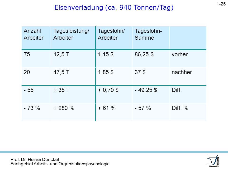 Prof. Dr. Heiner Dunckel Fachgebiet Arbeits- und Organisationspsychologie Eisenverladung (ca. 940 Tonnen/Tag) 1-25 Anzahl Arbeiter Tagesleistung/ Arbe